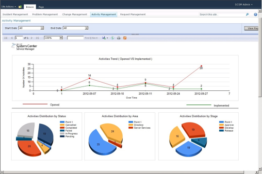 Activity Management Dashboard