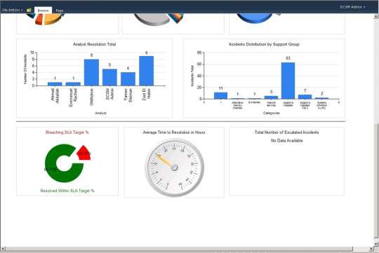Incident Management Dashboard - Bottom