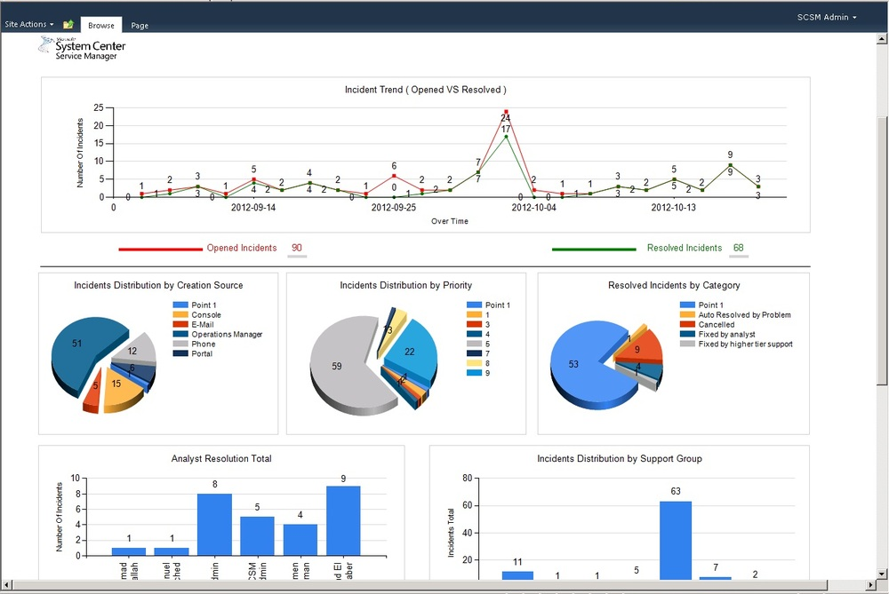 SCSM 2012 Dashboard by Signature Consultancy - Part 1