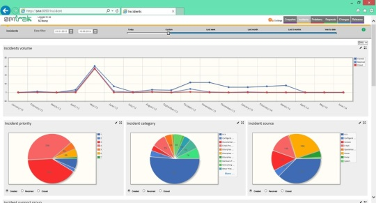 smtrak_dashboard SMTrak Entreprise Dashboard by Signature Consultancy - Part 1: Introduction